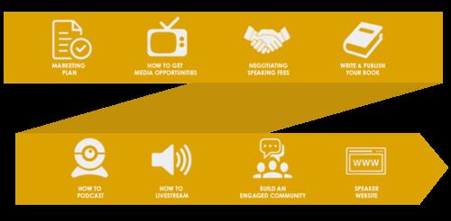 Engaging Speakers, Professional Speakers Pathway